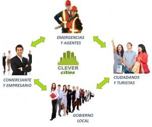 Funcionamiento CLEVERcities
